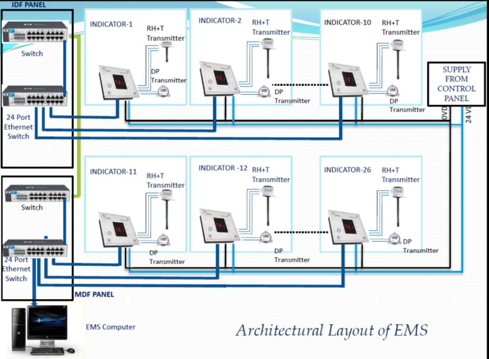 Building Management System Hvac Pr Pharma Engineers Pvt Ltd